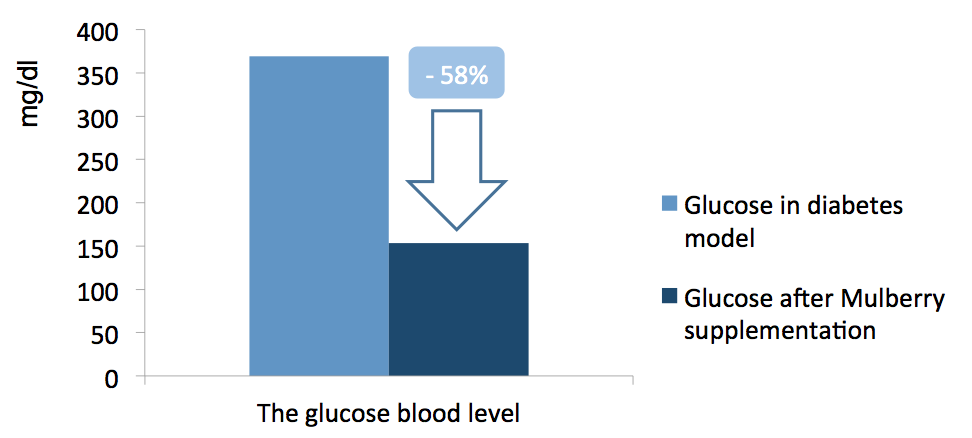 Reduction of glucose after Mulberry suplementation